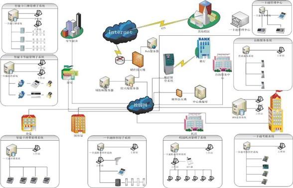 综合布线系统(pds)典型解决方案